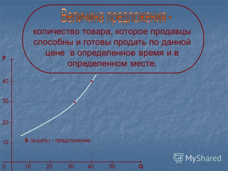 количество товара, которое продавцы способны и готовы продать по данной цене в определенное время и в определенном месте. S (supply) - предложение p Q0 10 20 30 40 1020304050
