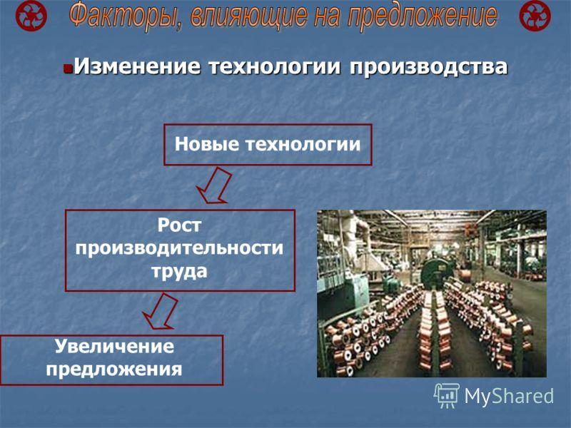 Изменение технологии производства Изменение технологии производства Новые технологии Рост производительности труда Увеличение предложения