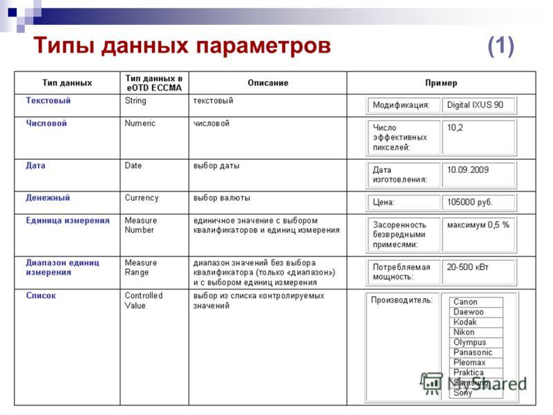 Типы данных параметров (1)