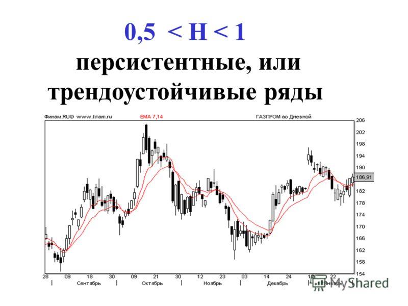0,5 < H < 1 персистентные, или трендоустойчивые ряды