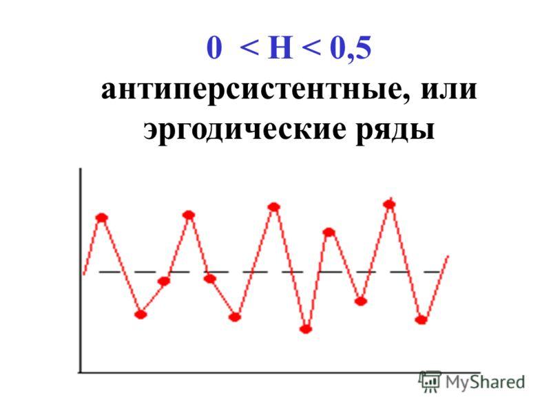0 < H < 0,5 антиперсистентные, или эргодические ряды