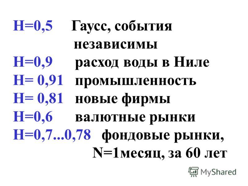 Н=0,5 Гаусс, события независимы Н=0,9 расход воды в Ниле Н= 0,91 промышленность Н= 0,81 новые фирмы Н=0,6 валютные рынки Н=0,7...0,78 фондовые рынки, N=1месяц, за 60 лет