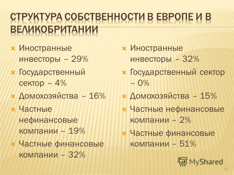 Иностранные инвесторы – 29% Государственный сектор – 4% Домохозяйства – 16% Частные нефинансовые компании – 19% Частные финансовые компании – 32% Иностранные инвесторы – 32% Государственный сектор – 0% Домохозяйства – 15% Частные нефинансовые компани