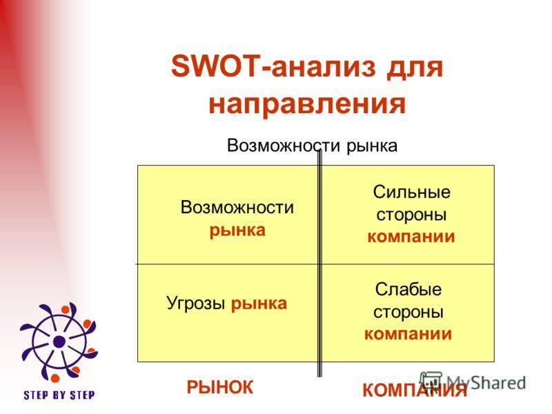 SWOT-анализ для направления Возможности рынка Угрозы рынка Сильные стороны компании Слабые стороны компании РЫНОК КОМПАНИЯ
