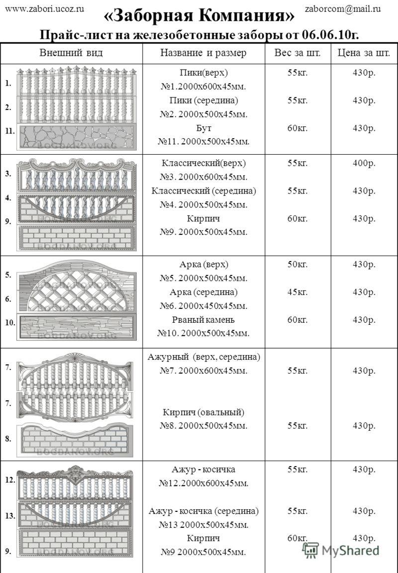 «Заборная Компания» Прайс-лист на железобетонные заборы от 06.06.10г. Внешний видНазвание и размерВес за шт.Цена за шт. 1. 2. 11. Пики(верх) 1.2000х600х45мм. Пики (середина) 2. 2000х500х45мм. Бут 11. 2000х500х45мм. 55кг. 60кг. 430р. 3. 4. 9. Классиче