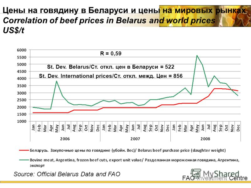 FAO Investment Centre Цены на говядину в Беларуси и цены на мировых рынках Correlation of beef prices in Belarus and world prices US$/t Source: Official Belarus Data and FAO R = 0,59 St. Dev. Belarus/Cт. откл. цен в Беларуси = 522 St. Dev. Internatio