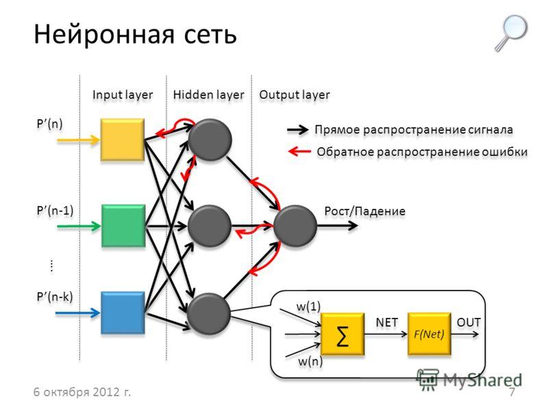 Нейронная сеть 14 августа 2012 г.7 Рост/Падение P(n) P(n-1) P(n-k) Input layer Hidden layer Output layer F(Net) NET OUT w(1) w(n)w(n) w(n)w(n) …. Обратное распространение ошибки Прямое распространение сигнала