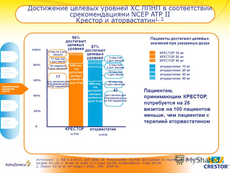 Источники: 1. ISE 0.3.04.01 p65 table 18- Rosuvastatin против atorvastatin in reaching NCEP ATP II targets for LDL-C levels at week 12 in type IIa/IIb dyslipidaemia: trials 24-26. 2. Olsson AG et al. Am Heart J 2002; 144: 1044-51. Достижение целевых