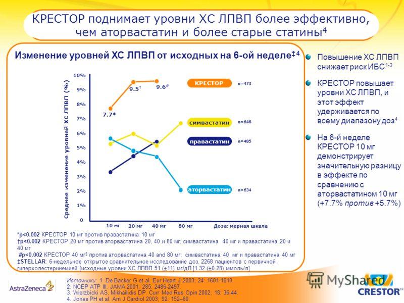 КРЕСТОР поднимает уровни ХС ЛПВП более эффективно, чем аторвастатин и более старые статины 4 Источники: 1. De Backer G et al. Eur Heart J 2003; 24: 1601-1610. 2. NCEP ATP III. JAMA 2001; 285: 2486-2497. 3. Wierzbicki AS, Mikhailidis DP. Curr Med Res