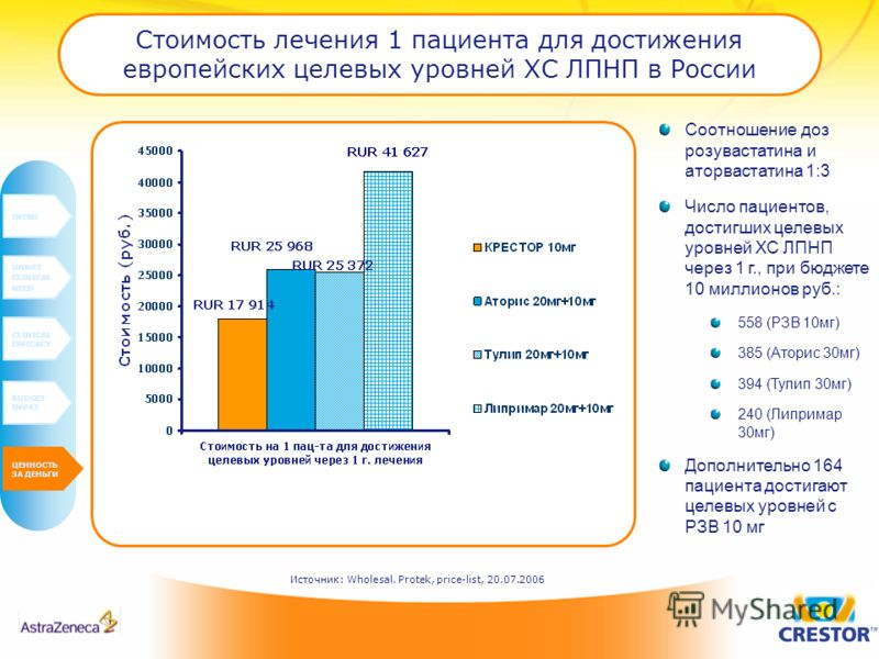 Стоимость лечения 1 пациента для достижения европейских целевых уровней ХС ЛПНП в России Соотношение доз розувастатина и аторвастатина 1:3 Число пациентов, достигших целевых уровней ХС ЛПНП через 1 г., при бюджете 10 миллионов руб.: 558 (РЗВ 10мг) 38