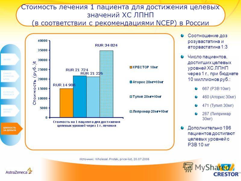 Стоимость лечения 1 пациента для достижения целевых значений ХС ЛПНП (в соответствии с рекомендациями NCEP) в России INTRO UNMET CLINICAL NEED CLINICAL EFFICACY BUDGET IMPAT VALUE FOR MONEY Соотношение доз розувастатина и аторвастатина 1:3 Число паци