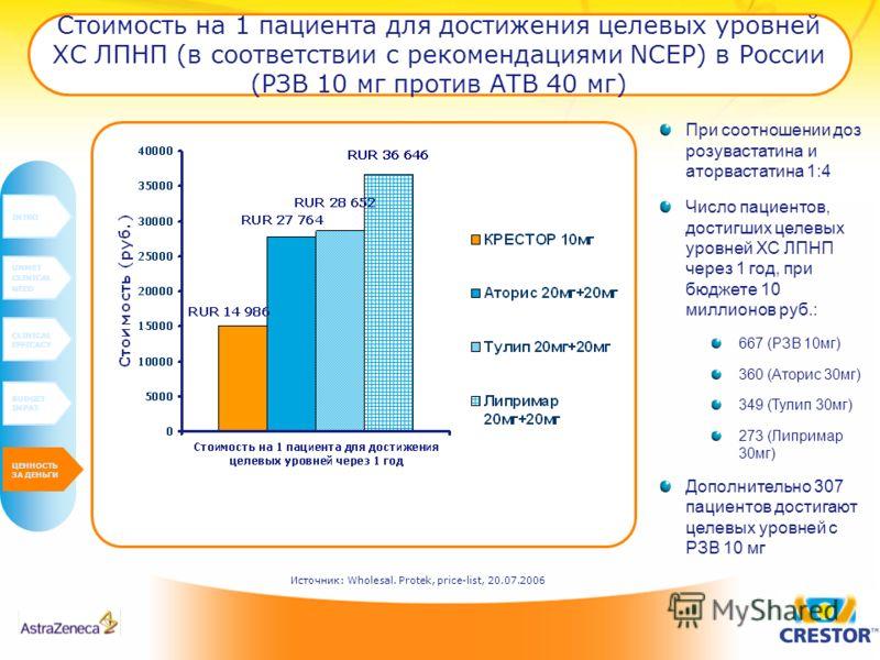 Стоимость на 1 пациента для достижения целевых уровней ХС ЛПНП (в соответствии с рекомендациями NCEP) в России (РЗВ 10 мг против АТВ 40 мг) INTRO UNMET CLINICAL NEED CLINICAL EFFICACY BUDGET IMPAT VALUE FOR MONEY Источник: Wholesal. Protek, price-lis
