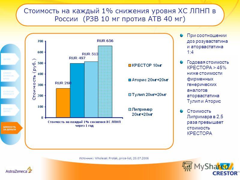 Стоимость на каждый 1% снижения уровня ХС ЛПНП в России (РЗВ 10 мг против АТВ 40 мг) INTRO UNMET CLINICAL NEED CLINICAL EFFICACY BUDGET IMPAT VALUE FOR MONEY Источник: Wholesal. Protek, price-list, 20.07.2006 При соотношении доз розувастатина и аторв