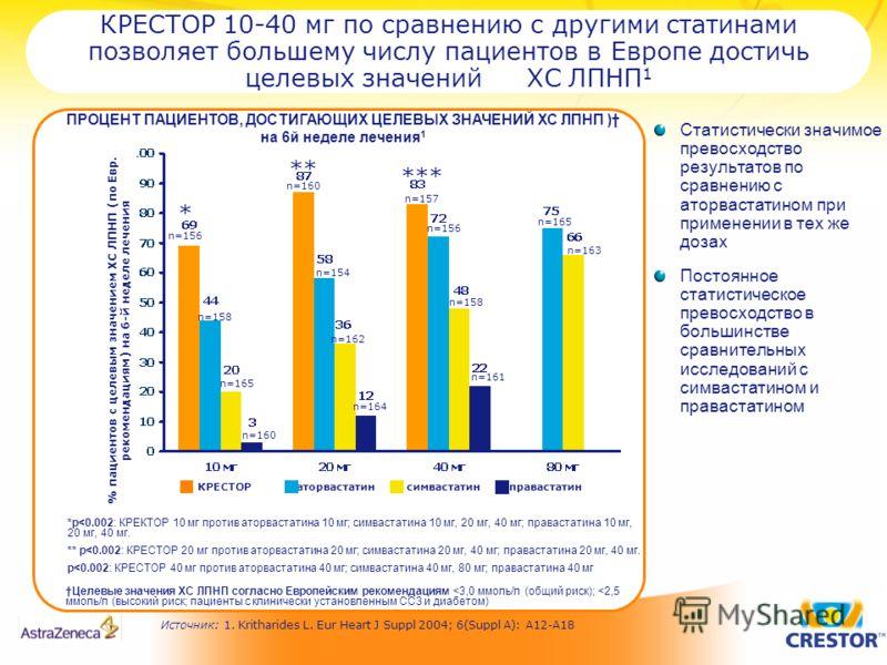 КРЕСТОР 10-40 мг по сравнению с другими статинами позволяет большему числу пациентов в Европе достичь целевых значений ХС ЛПНП 1 Статистически значимое превосходство результатов по сравнению с аторвастатином при применении в тех же дозах Постоянное с