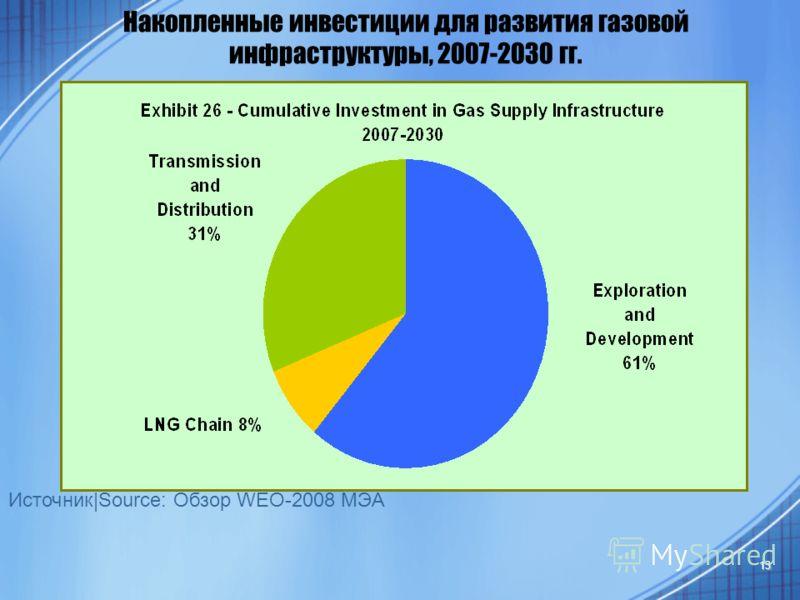13 Накопленные инвестиции для развития газовой инфраструктуры, 2007-2030 гг. Источник|Source: Обзор WEO-2008 МЭА
