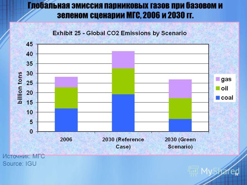 14 Глобальная эмиссия парниковых газов при базовом и зеленом сценарии МГС, 2006 и 2030 гг. Источник: МГС Source: IGU