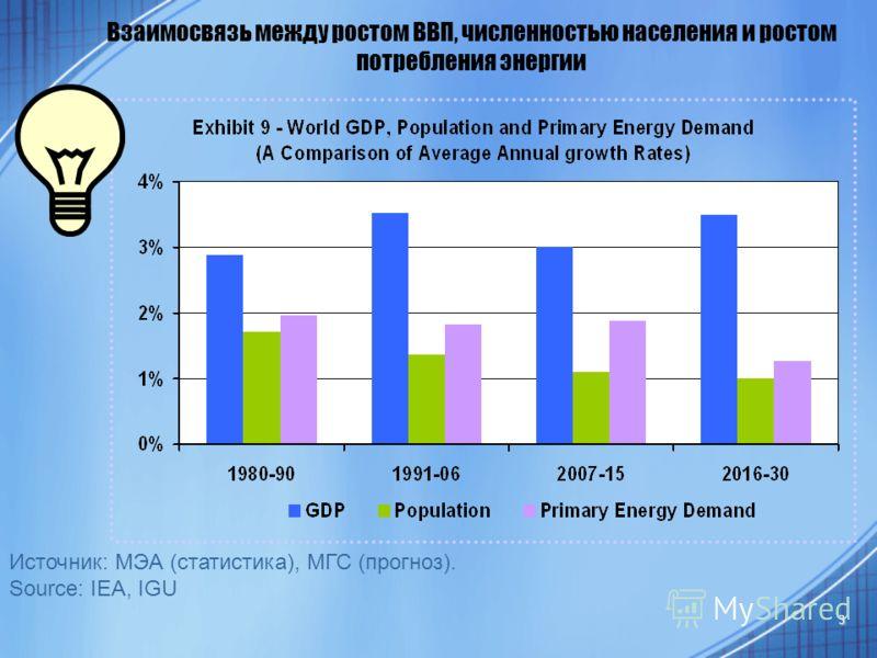 3 Источник: МЭА (статистика), МГС (прогноз). Source: IEA, IGU Взаимосвязь между ростом ВВП, численностью населения и ростом потребления энергии