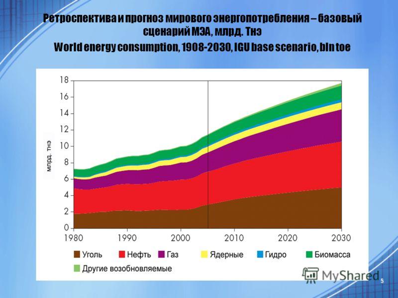 5 Ретроспектива и прогноз мирового энергопотребления – базовый сценарий МЭА, млрд. Тнэ World energy consumption, 1908-2030, IGU base scenario, bln toe