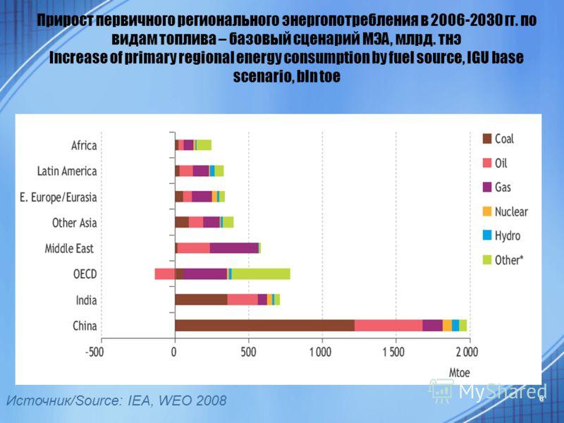 6 Источник/Source: IEA, WEO 2008 Прирост первичного регионального энергопотребления в 2006-2030 гг. по видам топлива – базовый сценарий МЭА, млрд. тнэ Increase of primary regional energy consumption by fuel source, IGU base scenario, bln toe