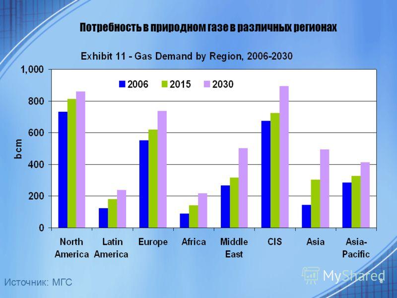 8 Потребность в природном газе в различных регионах Источник: МГС