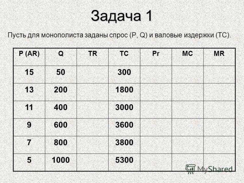 Задача 1 Пусть для монополиста заданы спрос (P, Q) и валовые издержки (ТС). P (AR)QTRTCPrMCMR 1550300 132001800 114003000 96003600 78003800 510005300
