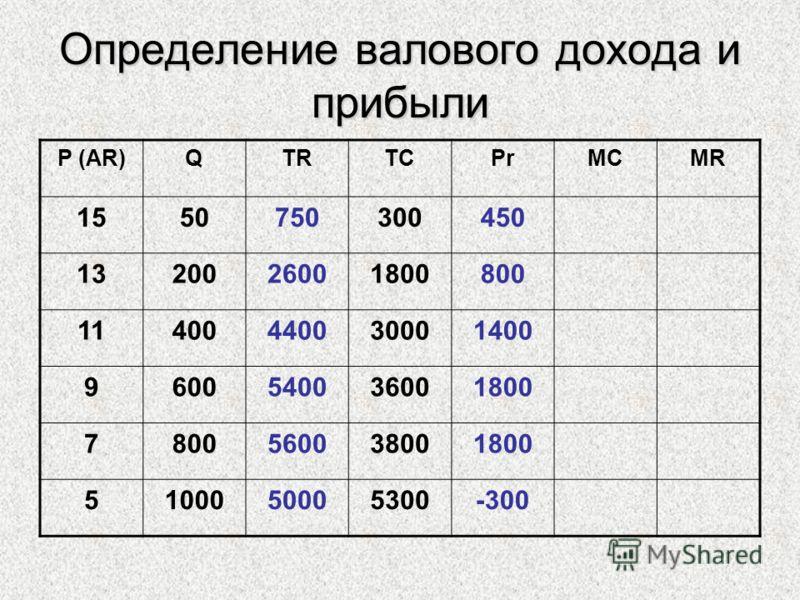 Определение валового дохода и прибыли P (AR)QTRTCPrMCMR 1550750300450 1320026001800800 11400440030001400 9600540036001800 7800560038001800 5100050005300-300