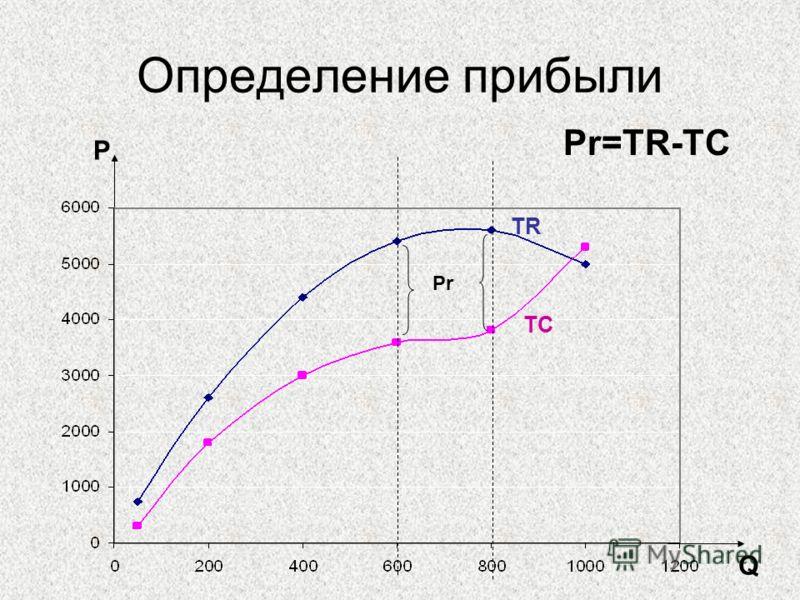 Определение прибыли P Q TC TR Pr Pr=TR-TC