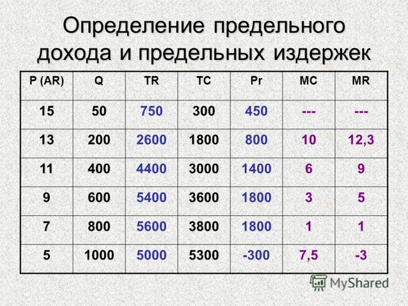 Определение предельного дохода и предельных издержек P (AR)QTRTCPrMCMR 1550750300450--- 13200260018008001012,3 1140044003000140069 960054003600180035 780056003800180011 5100050005300-3007,5-3