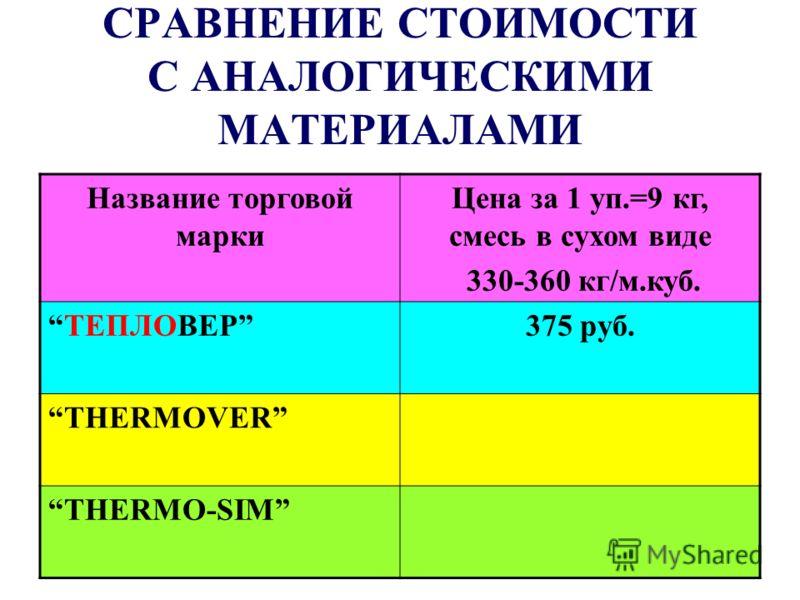 СРАВНЕНИЕ СТОИМОСТИ С АНАЛОГИЧЕСКИМИ МАТЕРИАЛАМИ Название торговой марки Цена за 1 уп.=9 кг, смесь в сухом виде 330-360 кг/м.куб. ТЕПЛОВЕР375 руб. THERMOVER THERMO-SIM