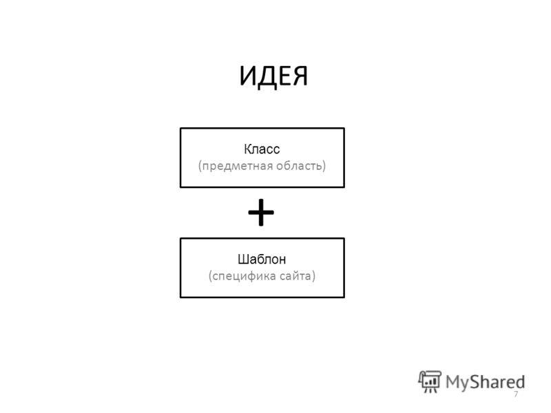 ИДЕЯ 7 Класс (предметная область) Шаблон (специфика сайта) +