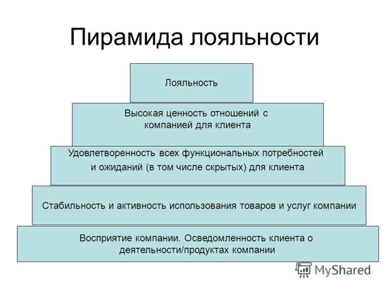 Высокая ценность отношений с компанией для клиента Лояльность Пирамида лояльности Удовлетворенность всех функциональных потребностей и ожиданий (в том числе скрытых) для клиента Стабильность и активность использования товаров и услуг компании Восприя