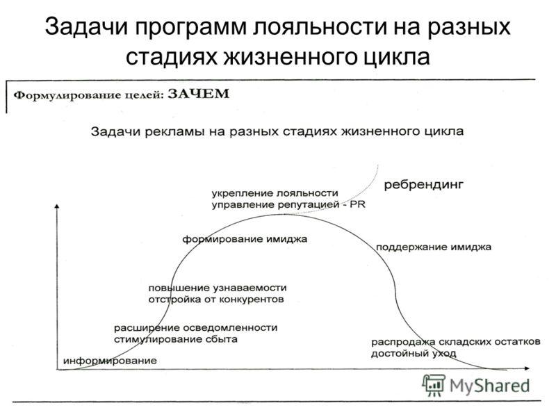Задачи программ лояльности на разных стадиях жизненного цикла