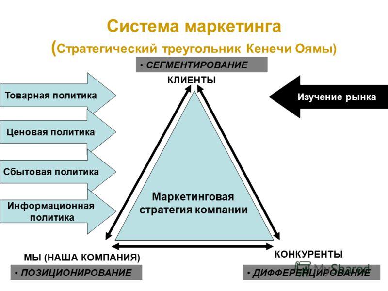 Система маркетинга ( Стратегический треугольник Кенечи Оямы) Маркетинговая стратегия компании КЛИЕНТЫ КОНКУРЕНТЫ МЫ (НАША КОМПАНИЯ) СЕГМЕНТИРОВАНИЕ ПОЗИЦИОНИРОВАНИЕ ДИФФЕРЕНЦИРОВАНИЕ Товарная политика Ценовая политика Сбытовая политика Информационная