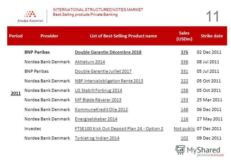 11 PeriodProviderList of Best-Selling Product name Sales (USDm) Strike date 2011 BNP ParibasDouble Garantie Décembre 201837602 Dec 2011 Nordea Bank DenmarkAktiekurv 201433608 Jul 2011 BNP ParibasDouble Garantie Juillet 201733105 Jul 2011 Nordea Bank