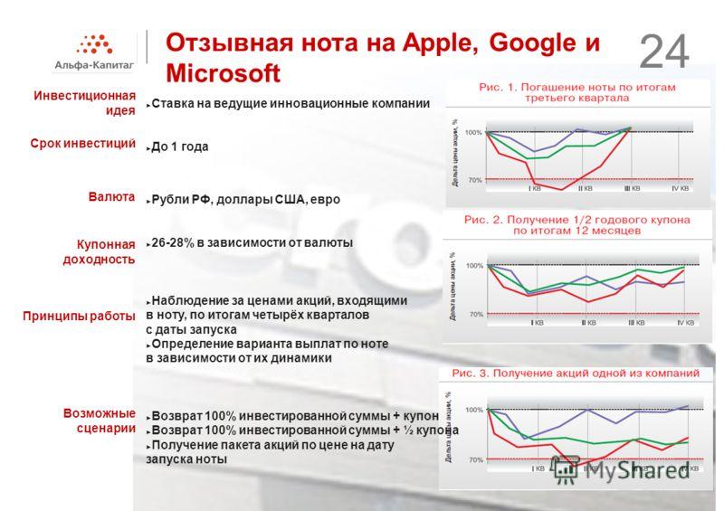 Отзывная нота на Apple, Google и Microsoft Инвестиционная идея Срок инвестиций Валюта Принципы работы Возможные сценарии Купонная доходность Ставка на ведущие инновационные компании До 1 года Рубли РФ, доллары США, евро 26-28% в зависимости от валюты