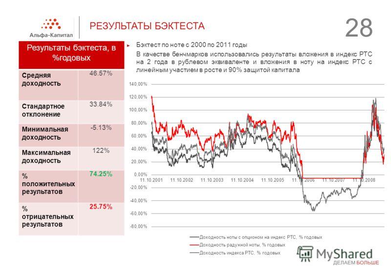 РЕЗУЛЬТАТЫ БЭКТЕСТА 28 Результаты бэктеста, в %годовых Средняя доходность 46.57% Стандартное отклонение 33.84% Минимальная доходность -5.13% Максимальная доходность 122% % положительных результатов 74.25% % отрицательных результатов 25.75% Бэктест по