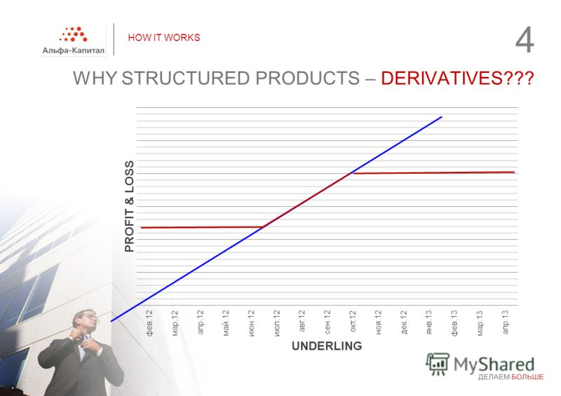 HOW IT WORKS WHY STRUCTURED PRODUCTS – DERIVATIVES??? 4