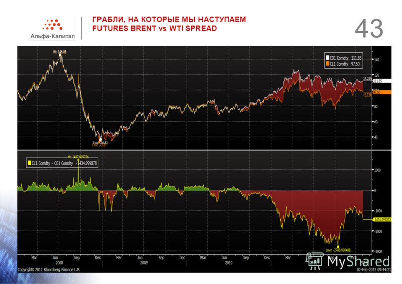 ГРАБЛИ, НА КОТОРЫЕ МЫ НАСТУПАЕМ FUTURES BRENT vs WTI SPREAD 43