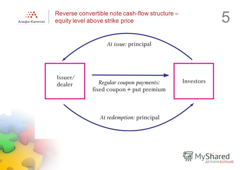 Reverse convertible note cash-flow structure – equity level above strike price 5