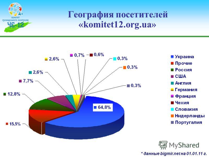 География посетителей «komitet12.org.ua» * данные bigmir.net на 01.01.11 г.