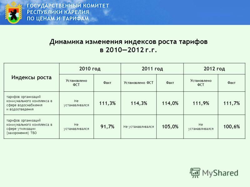 Динамика изменения индексов роста тарифов в 20102012 г.г. Индексы роста 2010 год2011 год2012 год Установлено ФСТ ФактУстановлено ФСТФакт Установлено ФСТ Факт тарифов организаций коммунального комплекса в сфере водоснабжения и водоотведения Не устанав