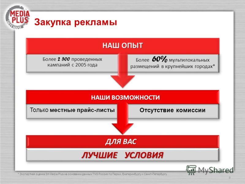 Закупка рекламы 9 * Экспертная оценка SH Media Plus на основании данных TNS Россия по Перми, Екатеринбургу и Санкт-Петербургу НАШ ОПЫТ Более 60% мультилокальных размещений в крупнейших городах* Более 2 500 проведенных кампаний с 2005 года НАШИ ВОЗМОЖ