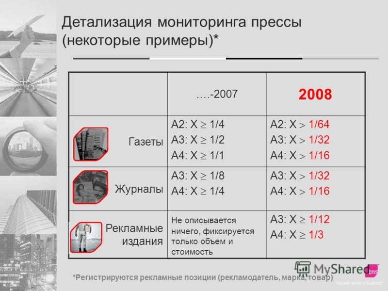 Детализация мониторинга прессы (некоторые примеры)* ….-2007 2008 Газеты А2: Х 1/4 А3: Х 1/2 А4: Х 1/1 А2: Х 1/64 А3: Х 1/32 А4: Х 1/16 Журналы А3: Х 1/8 А4: Х 1/4 А3: Х 1/32 А4: Х 1/16 Рекламные издания Не описывается ничего, фиксируется только объем