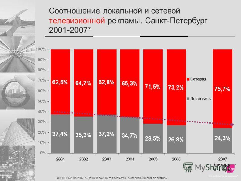 Соотношение локальной и сетевой телевизионной рекламы. Санкт-Петербург 2001-2007* ADEX SPb 2001-2007, * - данные за 2007 год посчитаны за период с января по октябрь