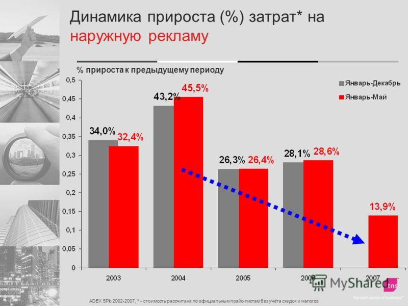 Динамика прироста (%) затрат* на наружную рекламу ADEX SPb 2002-2007, * - стоимость рассчитана по официальным прайс-листам без учёта скидок и налогов % прироста к предыдущему периоду