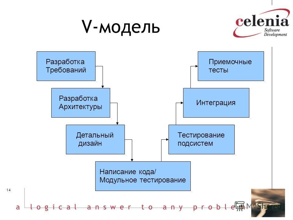 14 V-модель Разработка Требований Разработка Архитектуры Детальный дизайн Написание кода/ Модульное тестирование Тестирование подсистем Интеграция Приемочные тесты