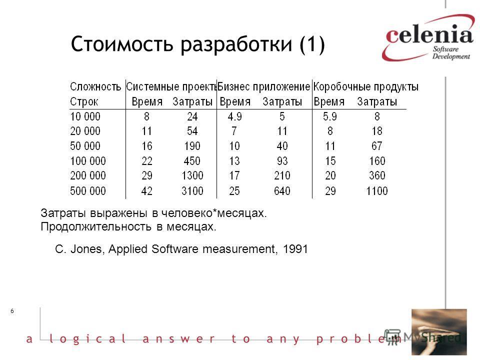 6 Стоимость разработки (1) Затраты выражены в человеко*месяцах. Продолжительность в месяцах. C. Jones, Applied Software measurement, 1991