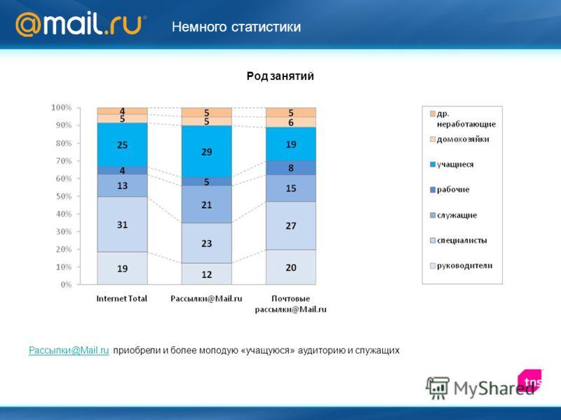 Род занятий Рассылки@Mail.ruРассылки@Mail.ru приобрели и более молодую «учащуюся» аудиторию и служащих Немного статистики