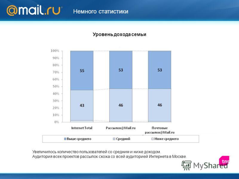 Уровень дохода семьи Увеличилось количество пользователей со средним и ниже доходом. Аудитория всех проектов рассылок схожа со всей аудиторией Интернета в Москве. Немного статистики
