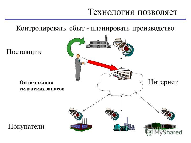 Контролировать сбыт - планировать производство Технология позволяет Интернет Оптимизация складских запасов Поставщик Покупатели